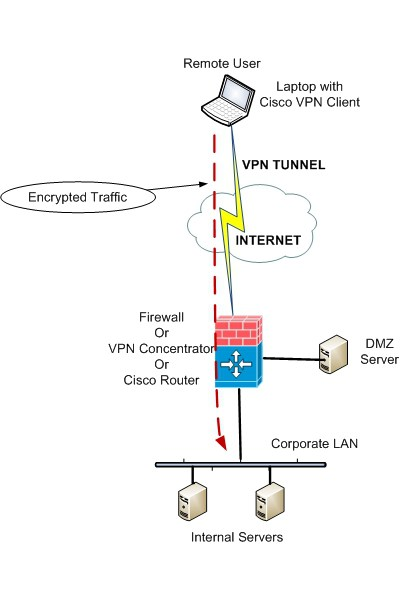 Настройка и установка Cisco VPN Client на Windows 7 и 10