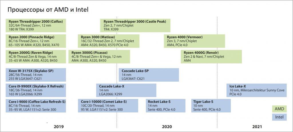 Процессоры от AMD и Intel
